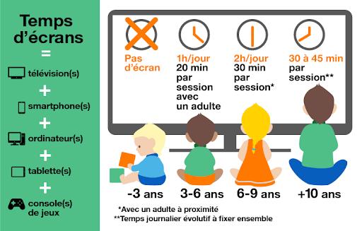 Les écrans et les enfants : veiller à une utilisation raisonnée